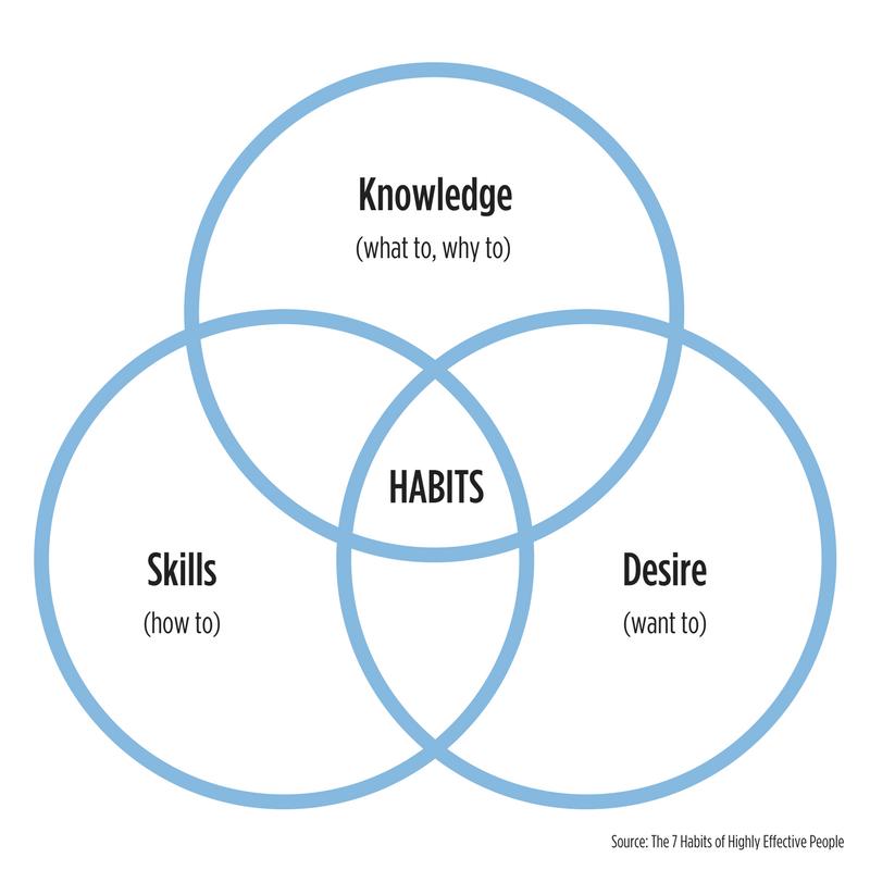 Knowledge, skills, desire habits graph