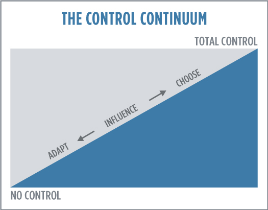 The control continuum graph