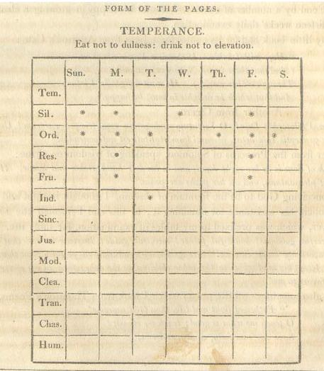 Chart of virtues