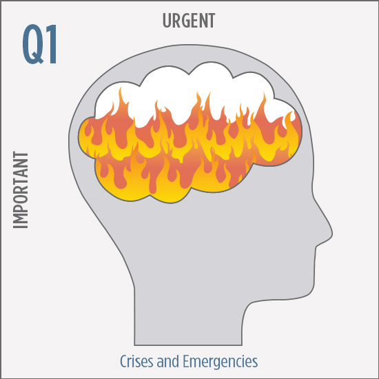 Q1 Urgent & Important : Crises and Emergencies