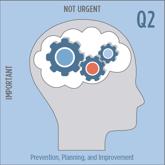 Q2 Not Urgent & Important: Prevention, Planning, and Improvement