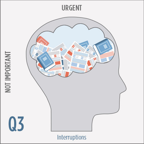 Q3 Urgent & Not Important: Interruptions
