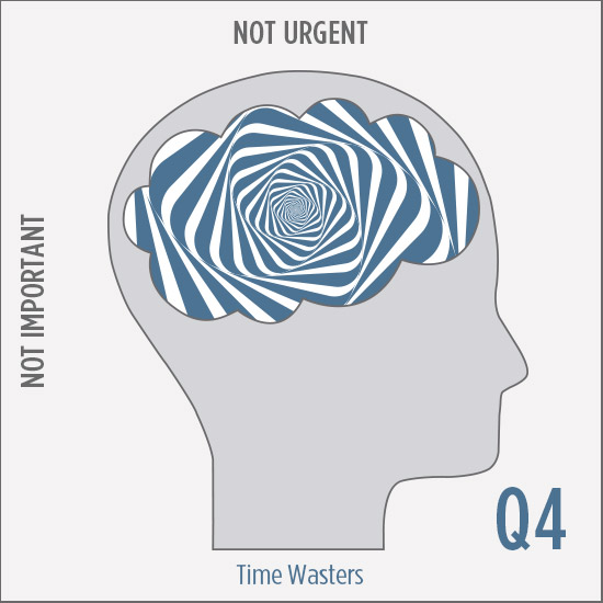 Q4 Not Urgent & Not Important: Time Wasters