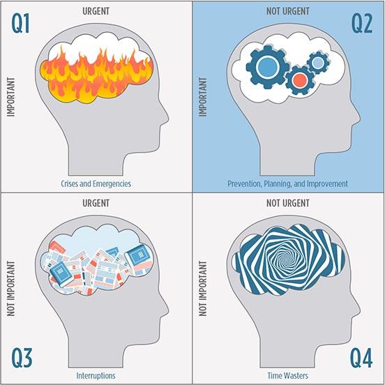 Organized October. The four quadrants