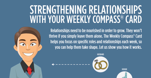 Strengthening relationships with your weekly compass card.